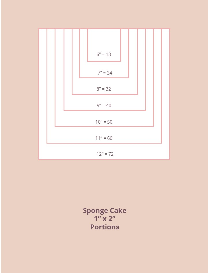 Wedding Cake - Square Sponge Portion Guide